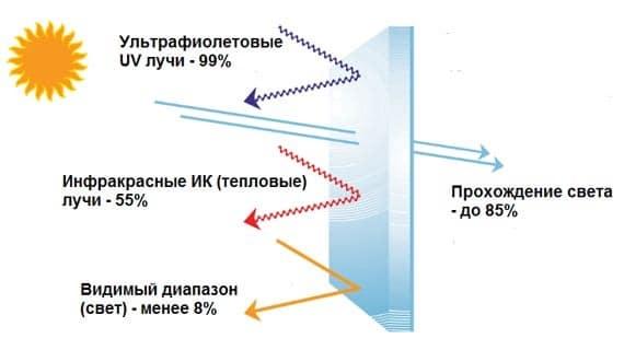 Атермальная пленка: принцип действия