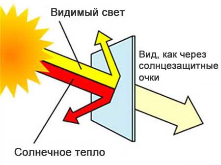 Принцип работы солнцезащитной пленки